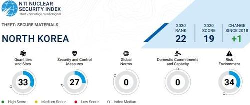 美智库:朝鲜核安全指数全球倒数第一