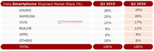 资料图片:2019和2020年第二季印度智能手机市场市占率排行榜 Counterpoint Research供图(图片严禁转载复制)
