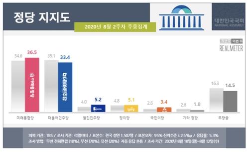 资料图片:各政党支持率走势图 韩联社/Realmeter供图(图片严禁转载复制)
