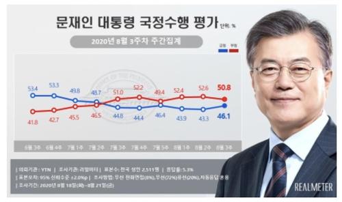 民调:文在寅和执政党支持率双双回升