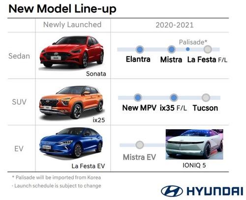 资料图片:现代汽车IR报告截图