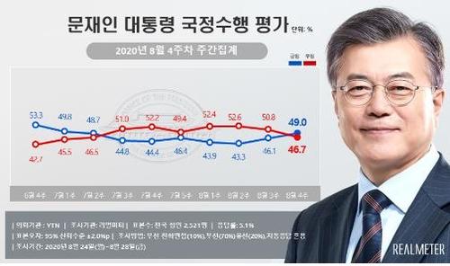 民调:文在寅和执政党支持率连续两周上升