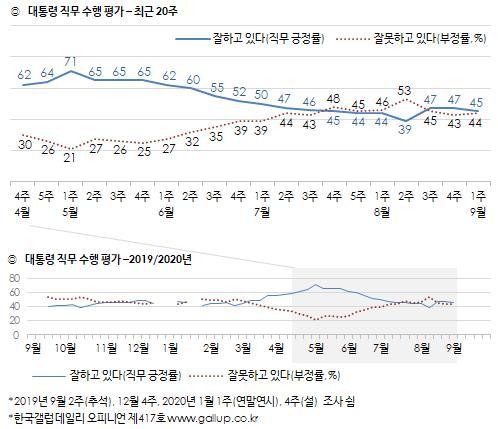图为近20周文在寅的施政支持率。 韩联社/韩国盖洛普供图(图片严禁转载复制)