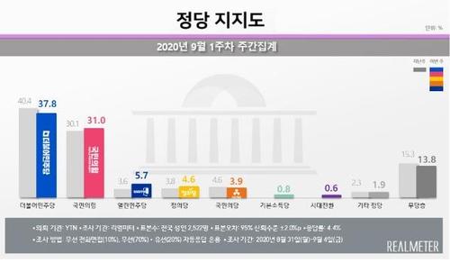 资料图片:各党支持率 韩联社/Realmeter供图(图片严禁转载复制)
