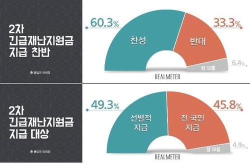 资料图片:抗疫补贴民调结果图 韩联社/Realmeter供图(图片严禁转载复制)