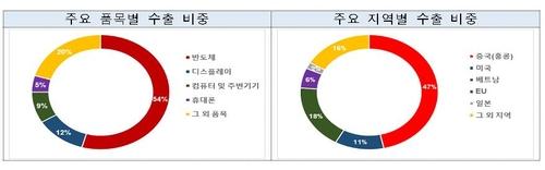 韩国8月ICT出口同比增0.3%