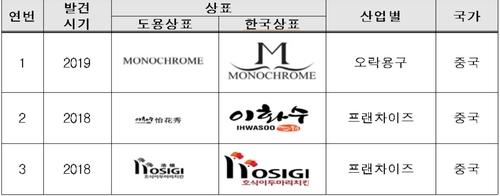 韩企商标在华遭抢注案例渐增