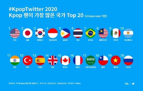 推特调查:近一年谈及K-POP的美国用户最多