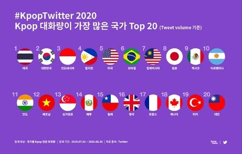 资料图片:K-POP推文量统计 推特供图(图片严禁转载复制)