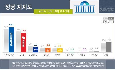 资料图片:政党支持率 Realmeter供图(图片严禁转载复制)