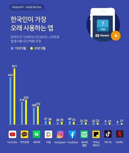 调查:韩国人使用时间最长APP为优兔