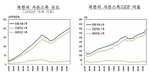 报告:朝鲜资本存量30年增逾两成但经济贡献偏低