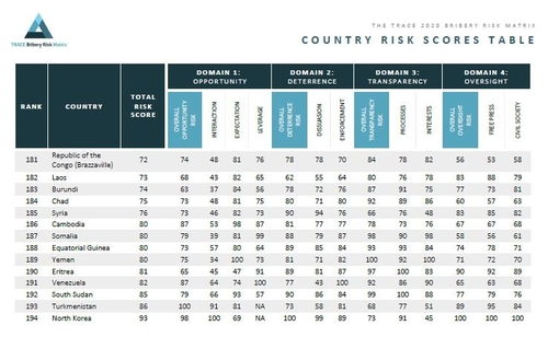报告:朝鲜贿赂风险指数排名第194垫底