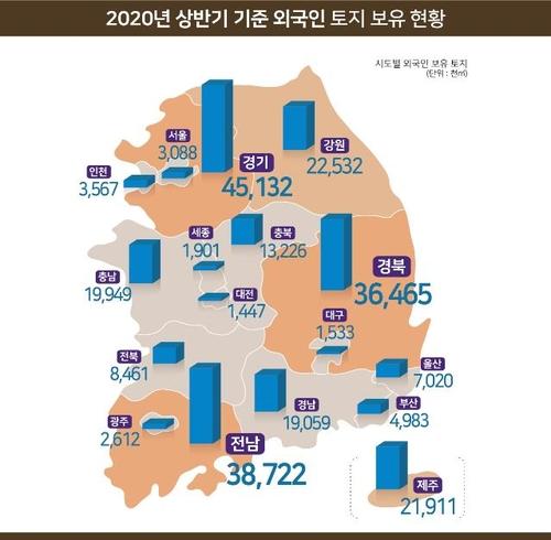 2020年上半年外国人持有韩国土地同比增1.2%