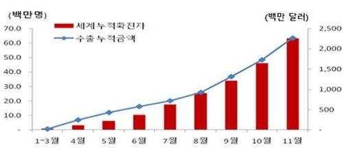 韩国向170多国出口近5亿份新冠试剂盒