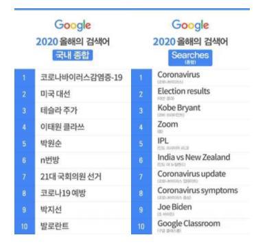 新冠病毒登顶谷歌韩国今年热搜词榜