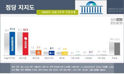 资料图片:各政党支持率 Realmeter供图(图片严禁转载复制)