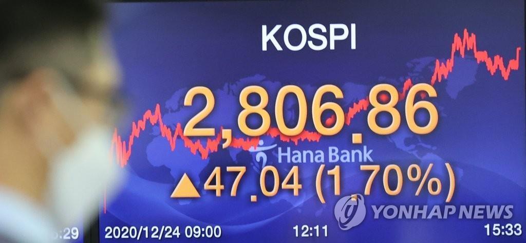 详讯:韩国KOSPI指数突破2800点创新高