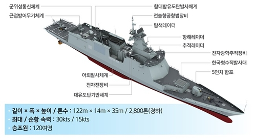 韩第二艘新型护卫舰今交付海军