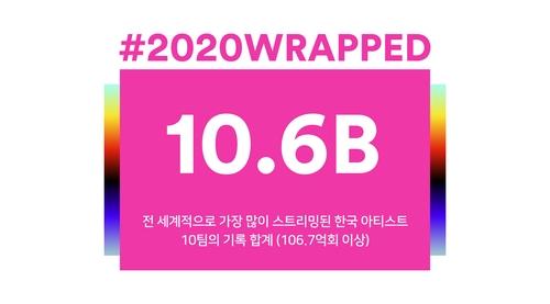 声田公布10组K-POP歌手2020年流媒体播放量破106.7亿次。 韩联社/声田供图(图片严禁转载复制)