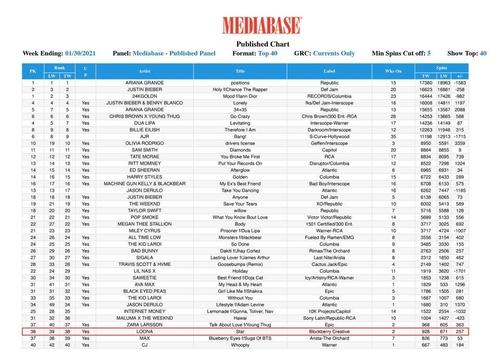 《Star》荣登北美广播频道人气歌曲40强榜单(Mediabase Top 40)第38位。 韩联社/Blockberry Creative供图(图片严禁转载复制)