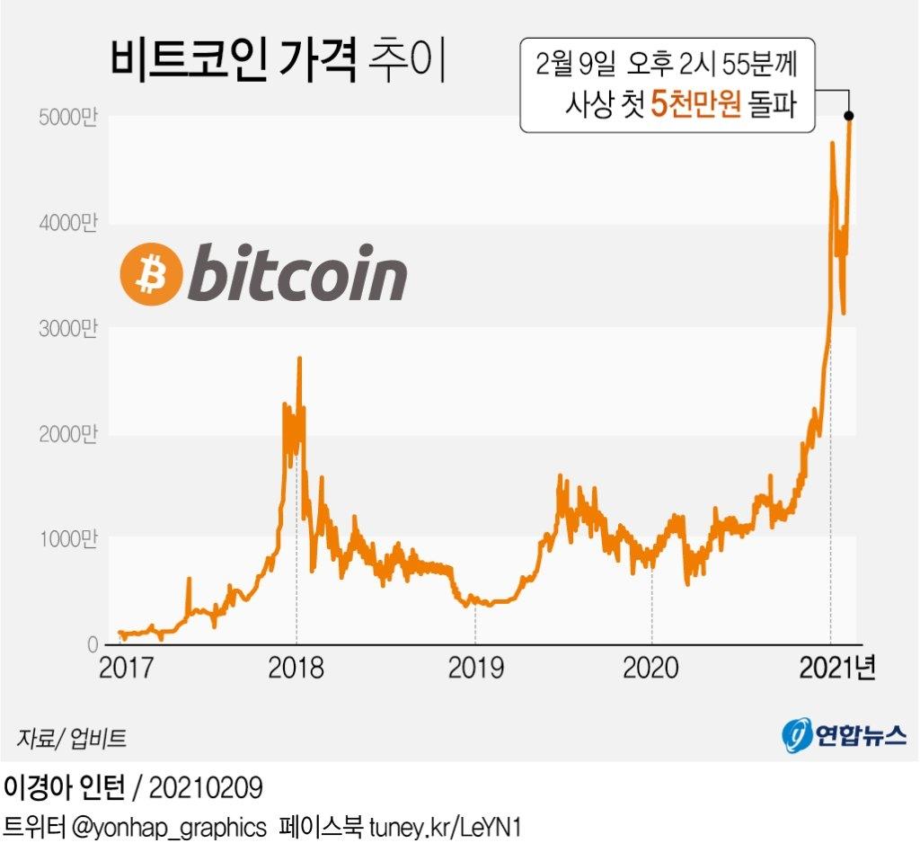 2021年2月9日,比特币在韩交易价格首次突破5000万韩元(约合人民币28.9万元)。 韩联社