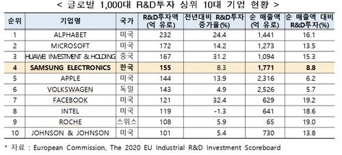 资料图片:全球研发投资排名前十的企业清单 韩国产业技术振兴院供图(图片严禁转载复制)