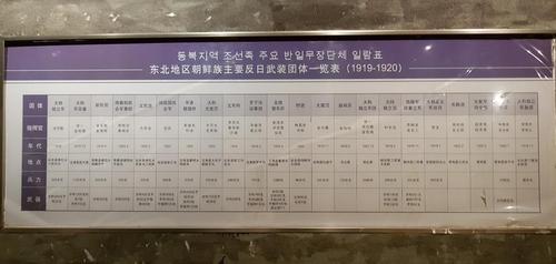 """3月4日,在中国吉林省延边的延吉博物馆展展出的名为""""千秋正气-朝鲜族革命斗争史陈列""""常设展览,""""东北地区朝鲜族主要反日武装团体一览表""""挂在墙上。 韩联社"""