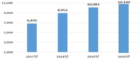 2020年首尔市吸引外商直接投资额创新高