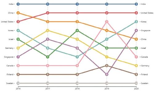 2016-2020年各国人工智能技术实力排行榜 韩联社/K政策平台资料截图(图片严禁转载复制)