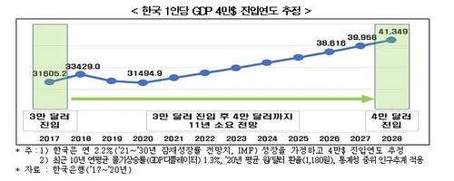 韩国人均GDP增长预测图 韩国经济研究院供图(图片严禁转载复制)