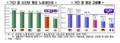 五国集团和韩国的每时间劳动生产率均值(左)和就业率 韩国经济研究院供图(图片严禁转载复制)