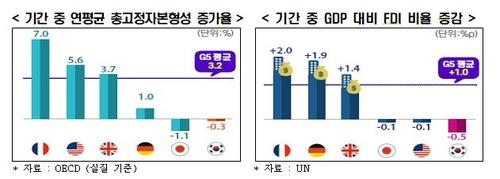 五国集团和韩国的固定资产投资年均增长率(左)和外商直接投资总额占GDP的比重 韩国经济研究院供图(图片严禁转载复制)