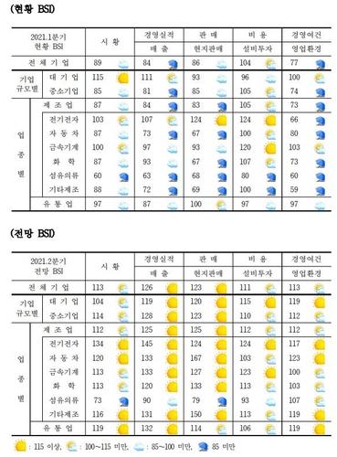 在华韩企第一季景气指数业绩均下滑