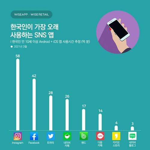 调查:韩国人最常用社交软件为照片墙