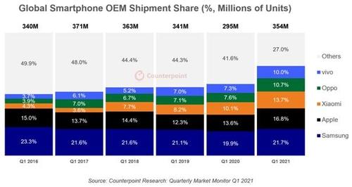 三星、苹果、小米等手机厂商的全球市占率年度排名 韩联社/Counterpoint供图(图片严禁转载复制)