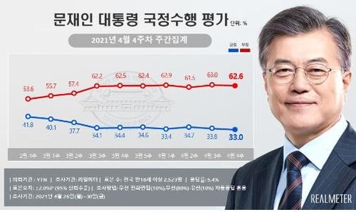 民调:文在寅施政支持率33%创任内新低