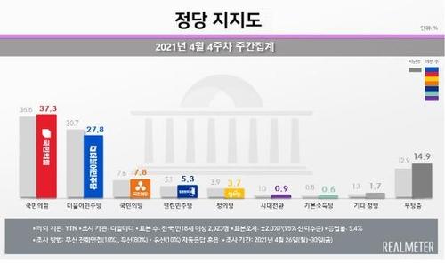各政党支持率走势 韩联社/Realmeter供图(图片严禁转载复制)