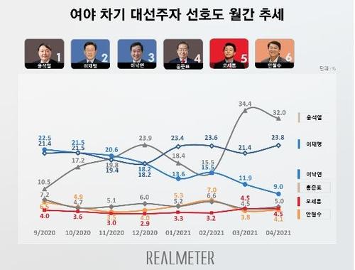 民调:韩下届大选两大热门人选民望差缩至个位数
