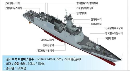 """韩国""""大田""""号护卫舰下水 反潜和对地攻击升级"""