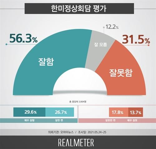 民调:过半韩国民众积极评价韩美首脑会谈
