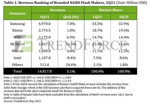 2021年第一季度全球NAND内存销售额和市占率 集邦咨询供图(图片严禁转载复制)