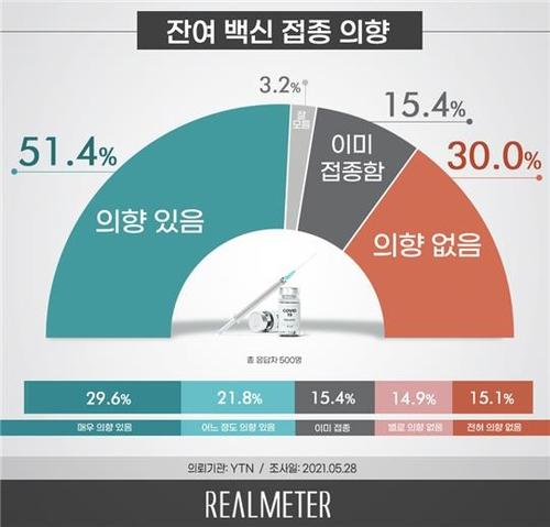 调查:过半韩国人有意接种爽约所剩疫苗