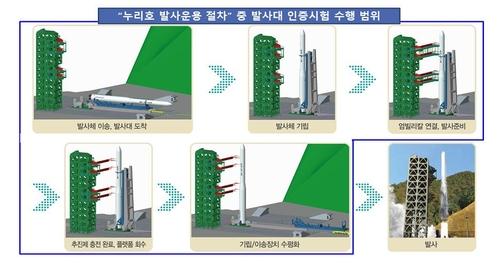 """""""世界""""号发射台性能试验全程 韩国科学技术信息部供图(图片严禁转载复制)"""