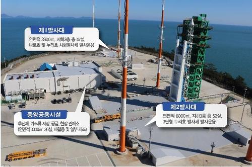 罗老宇航中心发射场 韩国科学技术信息部供图(图片严禁转载复制)