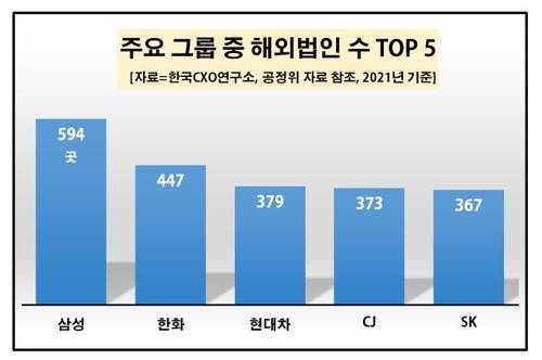 统计:韩企海外法人4703家 三星最多
