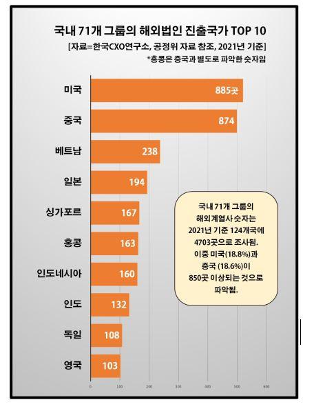 韩国企业集团海外法人所在国家和地区排名图表。上起依次为美国、中国大陆、越南、日本、新加坡、香港、印度尼西亚、印度、德国、英国。 韩联社/韩国CXO研究所供图(图片严禁转载复制)