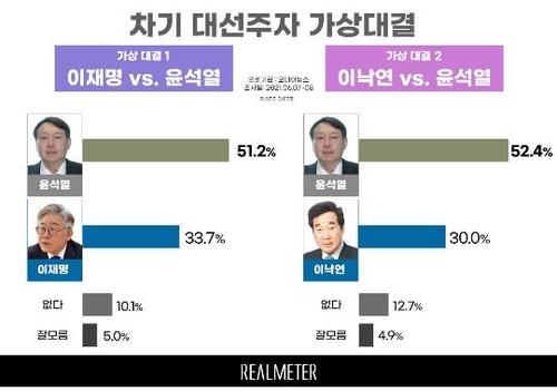 资料图片:韩国下届大选热门人选两强对决支持率 韩联社/民调机构Realmeter供图(图片严禁转载复制)
