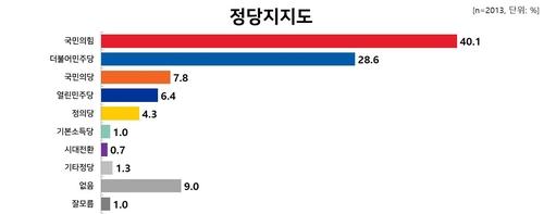 民调:韩在野党国民力量支持率破40%