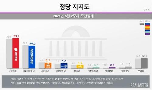 民调:韩最大在野党支持率逼近历史纪录